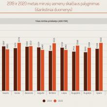 Ekspertas apie lietuvių mirčių priežastis: epidemijos nevaldymo kaina yra akivaizdi