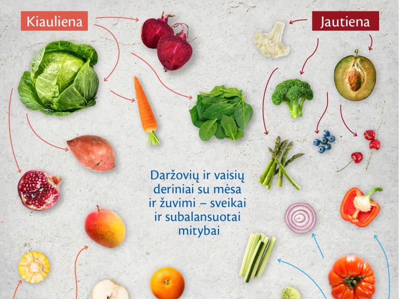 Sveikai ir subalansuotai mitybai – daržovių ir vaisių deriniai su mėsa ir žuvimi